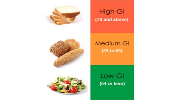 jak zhubnout glykemický index